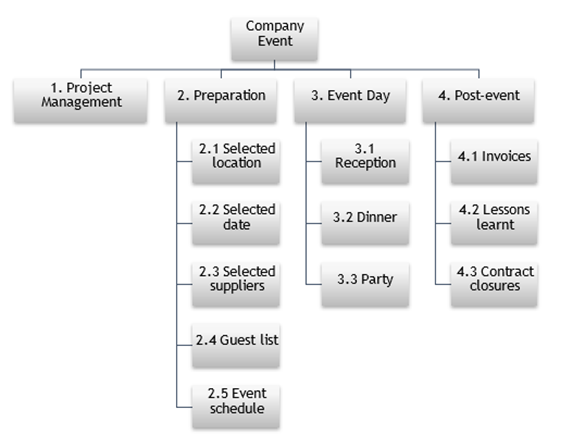 Simple Project WBS - Work Breakdown Structure